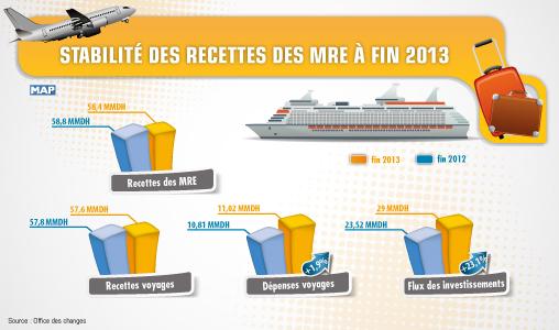 Stabilité des recettes des MRE à fin 2013 (Office des Changes)