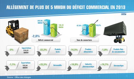 Allègement de plus de 5 MMDH du déficit commercial en 2013 (Office des changes)