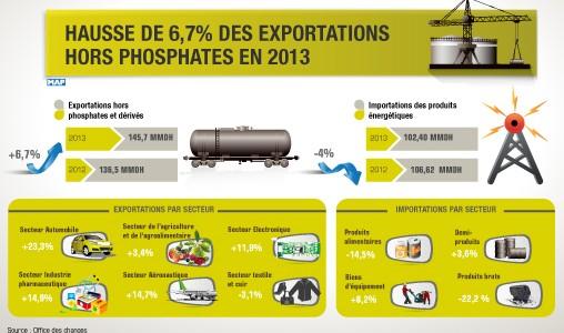 Hausse de 6,7 pc des exportations hors phosphates en 2013 (Office des Changes)