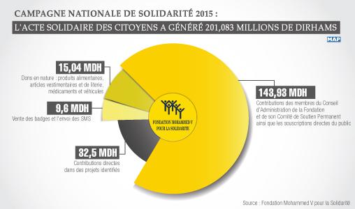 Campagne nationale de solidarité 2015 : L'acte solidaire des citoyens a généré 201,083 millions de dirhams