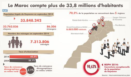 le maroc compte plus de 33 8 millions d 39 habitants ahmed lahlimi map expressmap express. Black Bedroom Furniture Sets. Home Design Ideas