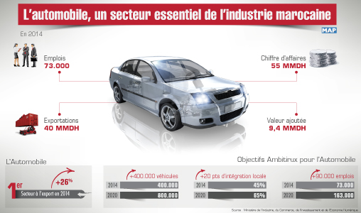 l automobile un secteur essentiel de l industrie marocaine map expressmap express. Black Bedroom Furniture Sets. Home Design Ideas