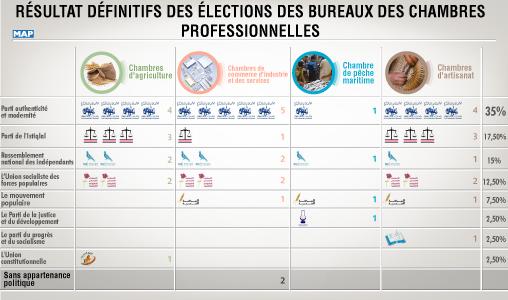 R sultats d finitifs des lections des bureaux des for Election ministere de l interieur