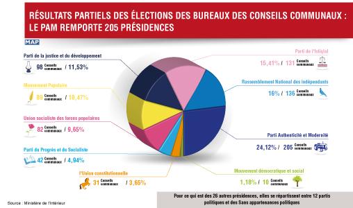 R sultats partiels des lections des bureaux des conseils for Election ministere de l interieur
