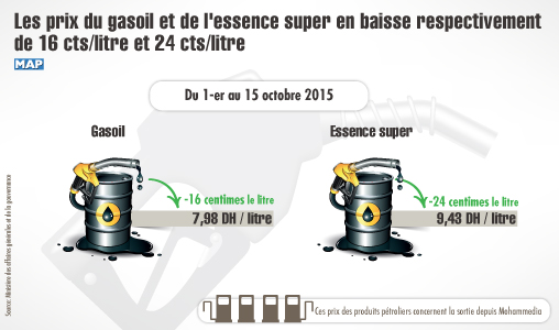 les prix du gasoil et de l 39 essence super en baisse respectivement de 16 cts litre et 24 cts. Black Bedroom Furniture Sets. Home Design Ideas