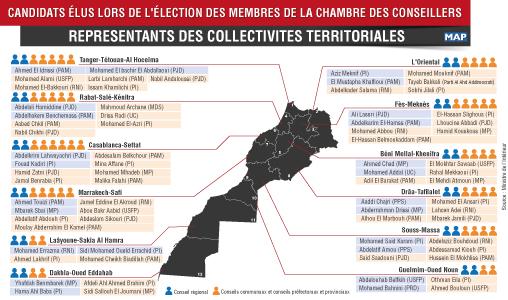 Chambre des Conseillers: Listes des candidats élus au niveau des collèges des collectivités territoriales, des chambres professionnelles, et des organisations professionnelles des employeurs