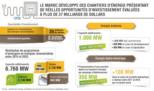 Le Maroc développe des chantiers d'énergie présentant de réelles opportunités d'investissement de plus de 37 milliards de dollars