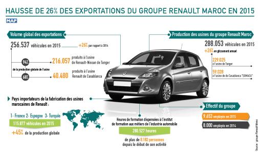 hausse de 26 pc des exportations du groupe renault maroc en 2015 map expressmap express. Black Bedroom Furniture Sets. Home Design Ideas