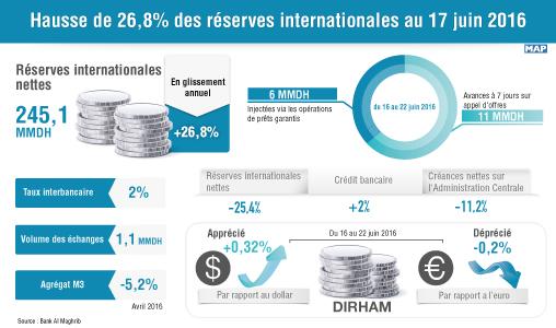 Hausse de 26,8 pc des réserves internationales au 17 juin 2016 (BAM)