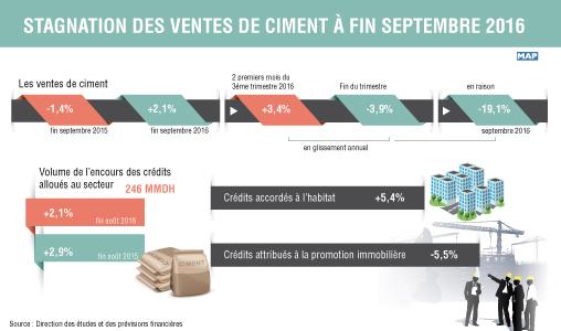 Stagnation des ventes de ciment à fin septembre 2016 (DEPF)