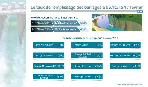 Le taux de remplissage des barrages à 55,1%, le 17 février