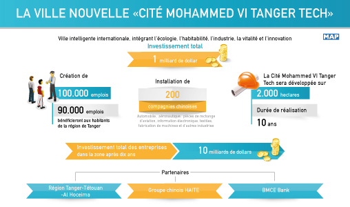 """La ville nouvelle """"Cité Mohammed VI Tanger-Tech"""", Une concrétisation du partenariat stratégique liant le Maroc et la Chine"""
