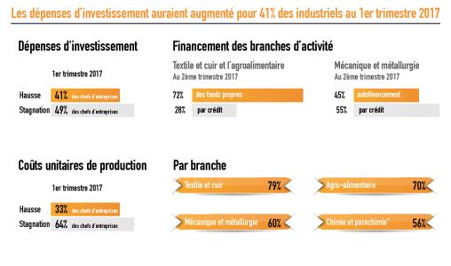 BAM: Les dépenses d'investissement auraient augmenté pour 41% des industriels au 1er trimestre 2017 (Enquête)