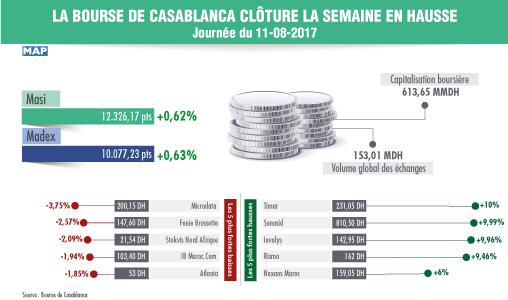 La Bourse de Casablanca clôture la semaine en hausse