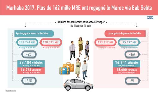"""Opération """"Marhaba 2017"""": Plus de 162 mille MRE ont regagné le Maroc via Bab Sebta (douanes)"""