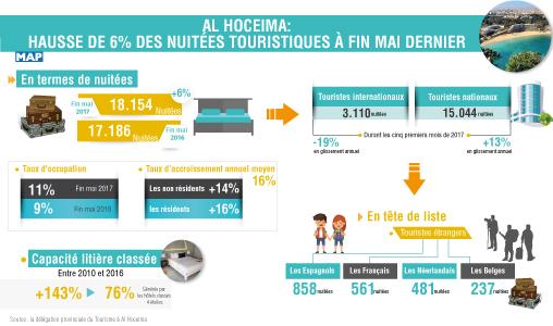 Al Hoceima: Hausse de 6% des nuitées touristiques à fin mai dernier (rapport)