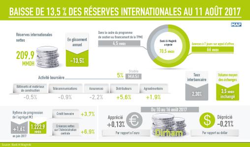 Baisse de 13,5 % des réserves internationales au 11 août 2017 (BAM)