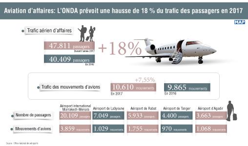 Aviation d'affaires: L'ONDA prévoit une hausse de 18 % du trafic des passagers en 2017