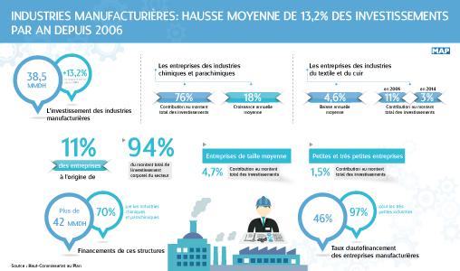 Industries manufacturières: Hausse moyenne de 13,2% des investissements par an depuis 2006 (HCP)