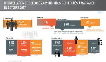 Interpellation de quelque 2.429 individus recherchés à Marrakech, en octobre dernier (source sécuritaire)