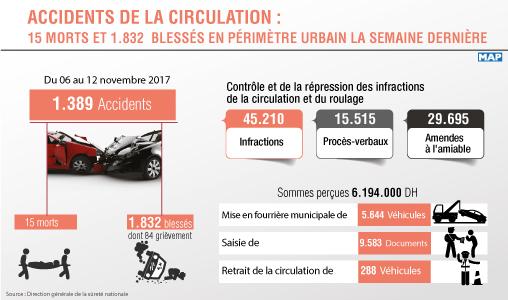 Accidents de la circulation en périmètre urbain: 15 morts et 1.832 blessés en une semaine (DGSN)