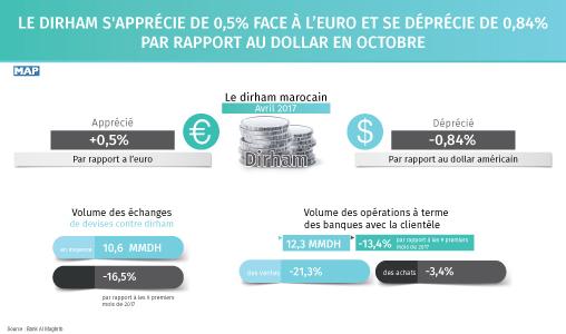 Le dirham s'apprécie de 0,5% face à l'euro et se déprécie de 0,84% par rapport au dollar en octobre (BAM)