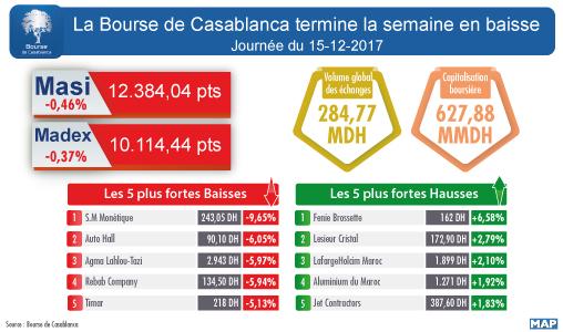 La Bourse de Casablanca termine la semaine en baisse