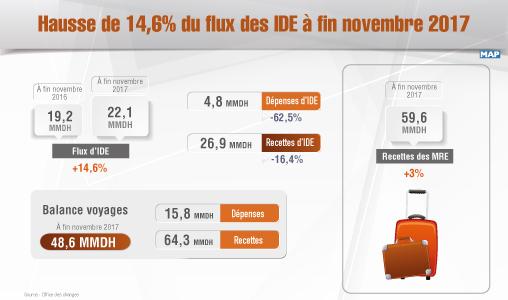 Hausse de 14,6% du flux des IDE à fin novembre 2017 (Office des changes)
