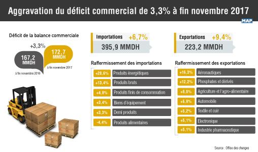 Aggravation du déficit commercial de 3,3% à fin novembre 2017 (Office des changes)