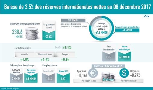 Baisse de 3,5% des réserves internationales nettes au 08 décembre 2017 (BAM)