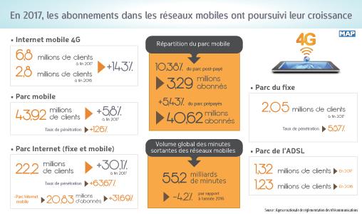 En 2017, les abonnements dans les réseaux mobiles ont poursuivi leur croissance (ANRT)
