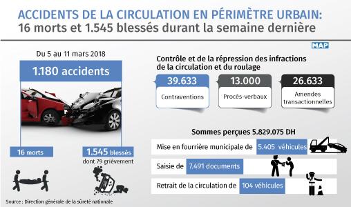 Accidents de la circulation en périmètre urbain: 16 morts et 1.545 blessés durant la semaine dernière