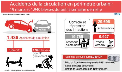 Accidents de la circulation en périmètre urbain : 19 morts et 1.940 blessés durant la semaine dernière (DGSN)