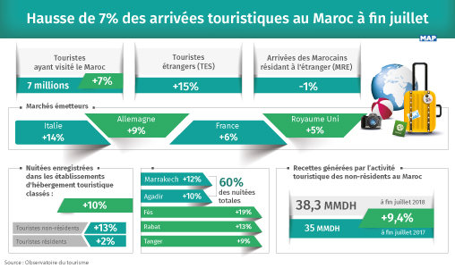 Hausse de 7% des arrivées touristiques au Maroc à fin juillet
