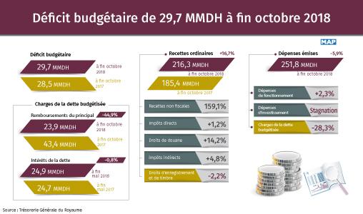 Déficit budgétaire de 29,7 MMDH à fin octobre 2018 (TGR)