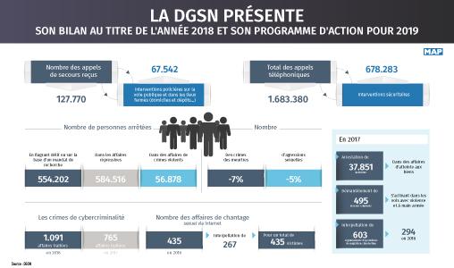 abdaadb987980b La DGSN présente son bilan de l année 2018 et son programme d action ...