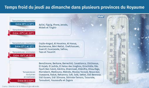 Temps froid du jeudi au dimanche dans plusieurs provinces du Royaume
