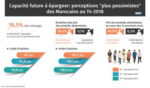 """Capacité future à épargner: perceptions """"plus pessimistes"""" des Marocains au T4-2018"""