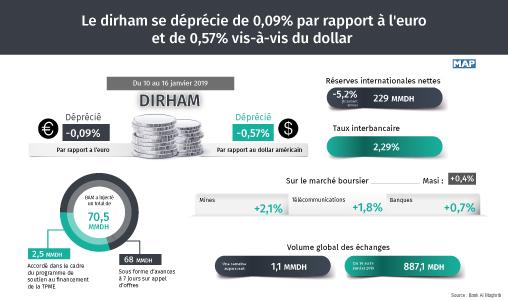 Marché de change: Le dirham se déprécie de 0,09% par rapport à l'euro et de 0,57% vis-à-vis du dollar