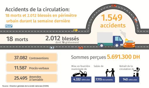 Accidents de la circulation: 18 morts et 2.012 blessés en périmètre urbain durant la semaine dernière