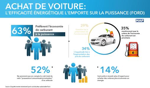 Achat de voiture: L'efficacité énergétique l'emporte sur la puissance (Etude)