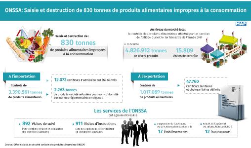 Saisie et destruction de 830 tonnes de produits alimentaires impropres à la consommation