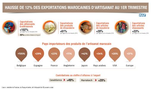 Hausse de 12% des exportations marocaines d'artisanat au 1er trimestre