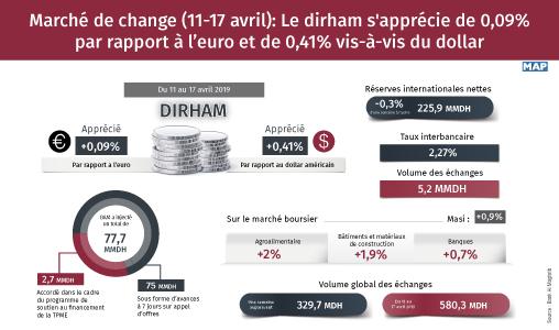 Marché de change (11-17 avril): le dirham s'apprécie de 0,09% par rapport à l'euro et de 0,41% vis-à-vis du dollar