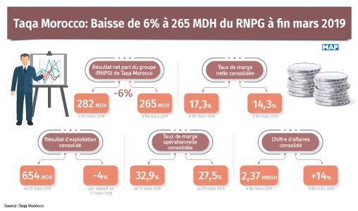 Taqa Morocco: Baisse de 6% à 265 MDH du RNPG à fin mars 2019