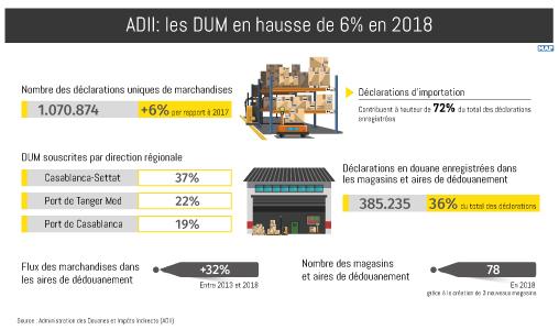 ADII: les DUM en hausse de 6% en 2018