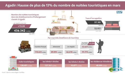 Agadir: Hausse de plus de 13% du nombre de nuitées touristiques en mars