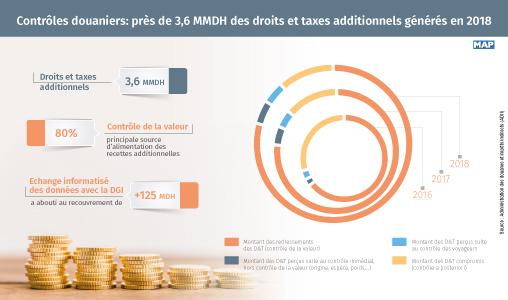 Contrôles douaniers: près de 3,6 MMDH des droits et taxes additionnels générés en 2018 (ADII)