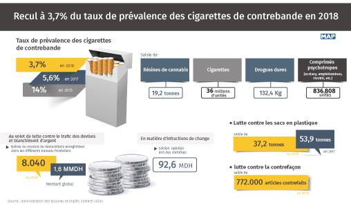 Recul à 3,7% du taux de prévalence des cigarettes de contrebande en 2018 (ADII)