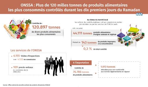 ONSSA : Plus de 120 milles tonnes de produits alimentaires les plus consommés contrôlés durant les dix premiers jours du Ramadan